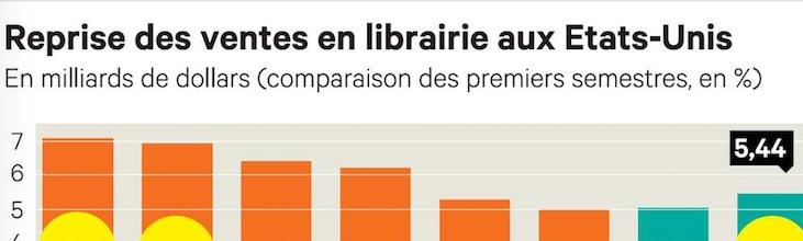 USA : Les librairies américaines inversent la tendance